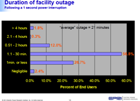 Duration of facility outage