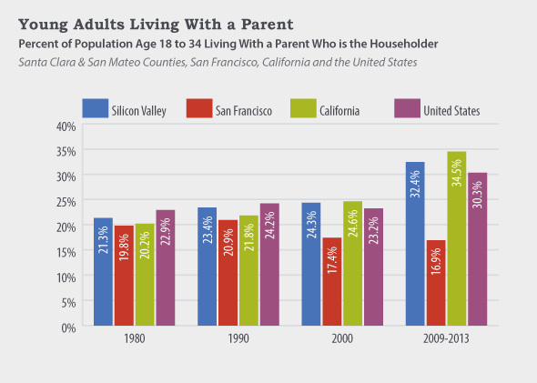 Young adults living with a parent chart